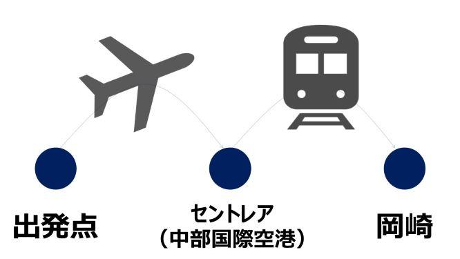 岡崎市へのアクセス(飛行機)
