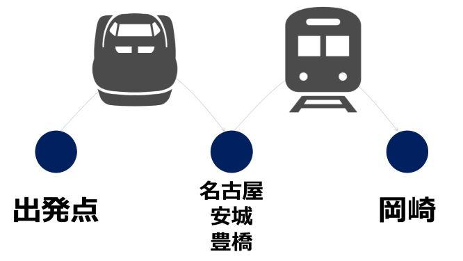 岡崎市へのアクセス(新幹線)