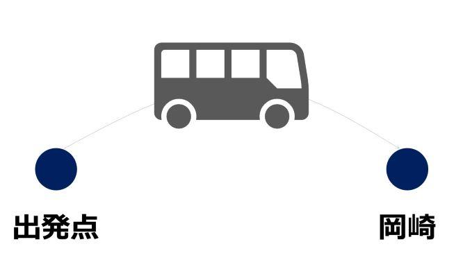 岡崎市へのアクセス(高速バス)