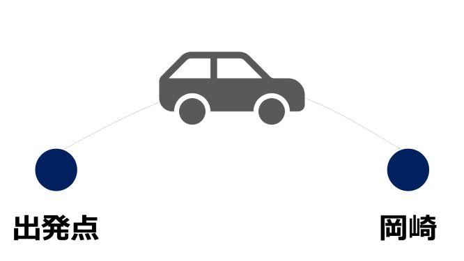 岡崎市へのアクセス(自動車)